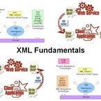Square xml150 xml fundamentals